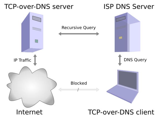 <p>tcp-over-dns data flow diagram</p>